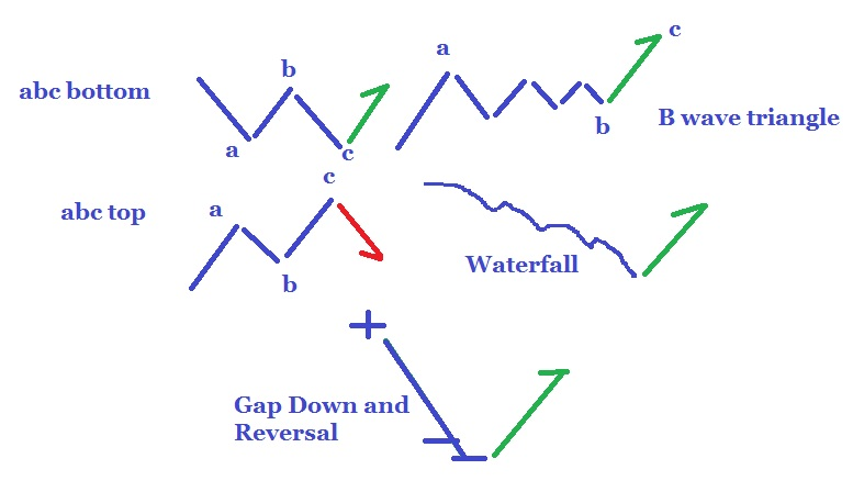 binary options trading graphs worksheets