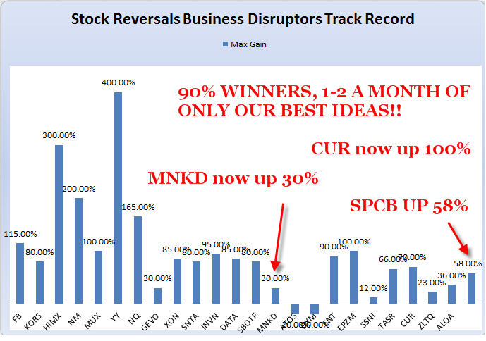 sr track record chart 52014